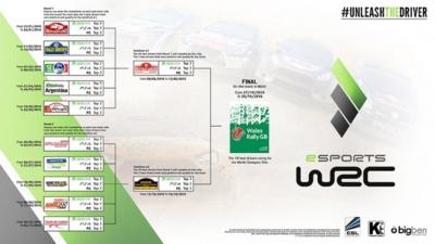 CHAMPIONNAT ESPORTS WRC